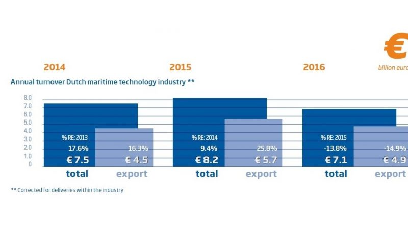 Slide1_Annual turnover Dutch maritime technology industry 1