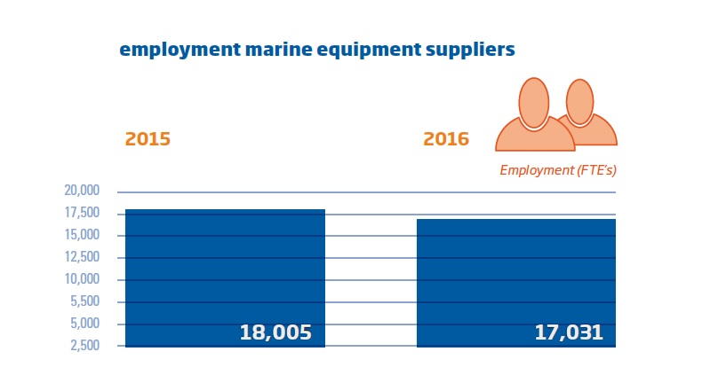 Slide2_Employment maritime equipment suppliers